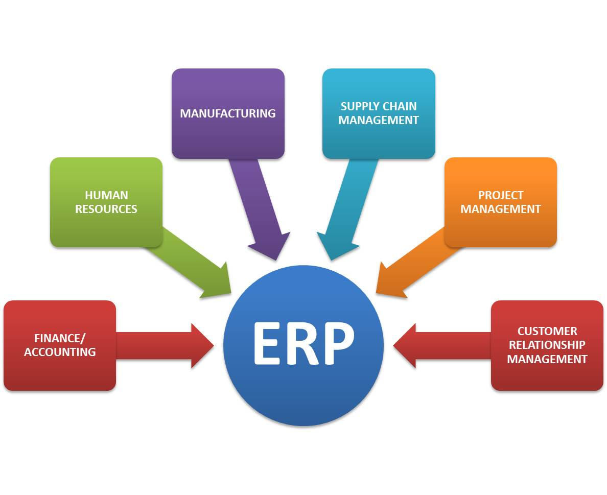 material requirements planning and erp auto Material requirements planning  enterprise resource planning (erp) erp attempts to integrate all departments and functions across a company onto a.