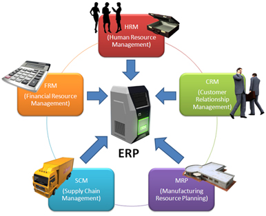 role of mrp mrpii and erp system information technology essay Free essays scm and erp software implementation use of enterprise resource planning systems for improved and erp software implementation at nike – from.